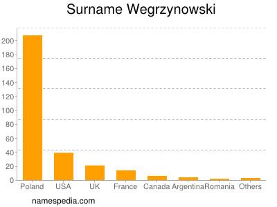 Surname Wegrzynowski