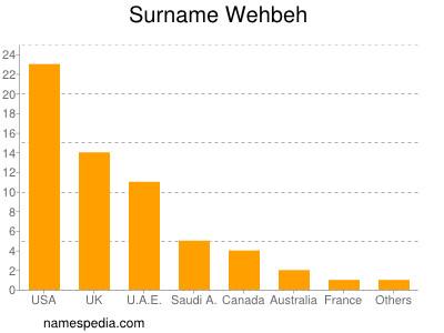 Surname Wehbeh
