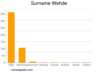 Surname Wehde