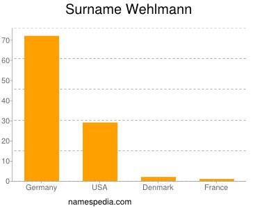 Surname Wehlmann