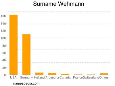 Surname Wehmann