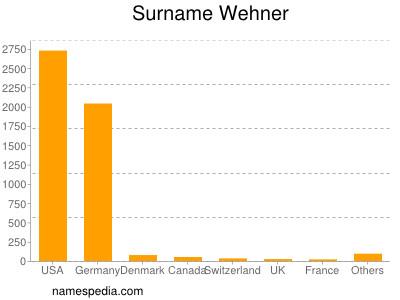 Surname Wehner