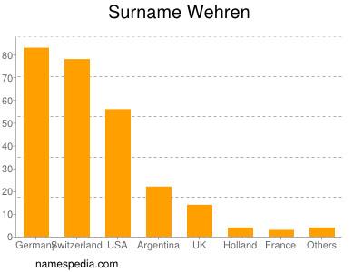 Surname Wehren