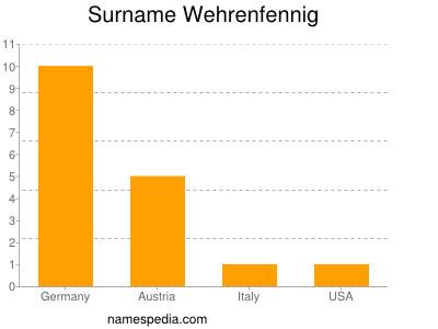 Surname Wehrenfennig