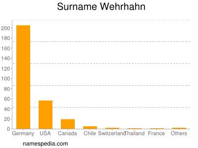 Surname Wehrhahn