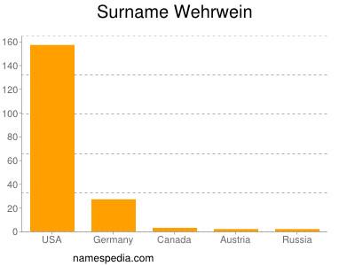 Surname Wehrwein