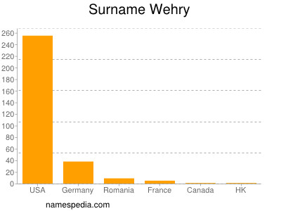 Surname Wehry