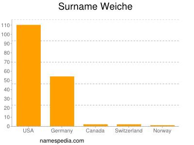 Surname Weiche