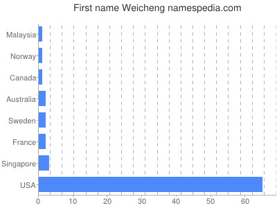 Given name Weicheng