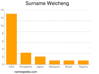 Surname Weicheng