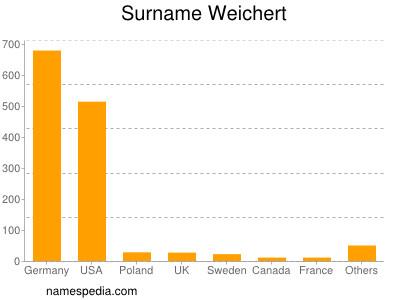 Surname Weichert