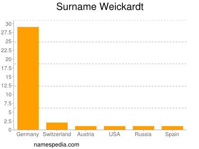 Surname Weickardt