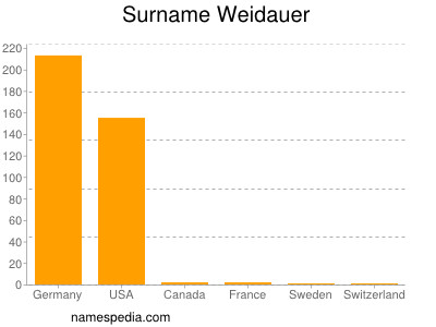 Surname Weidauer