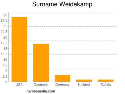 Surname Weidekamp