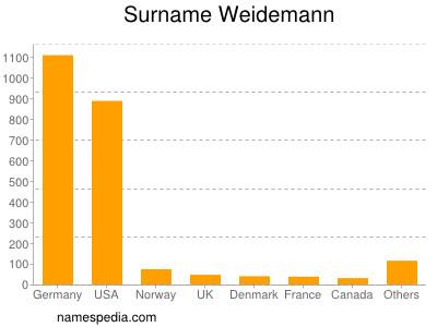 Surname Weidemann