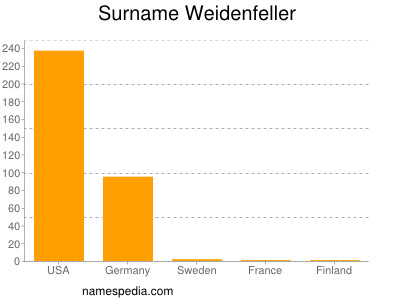 Surname Weidenfeller