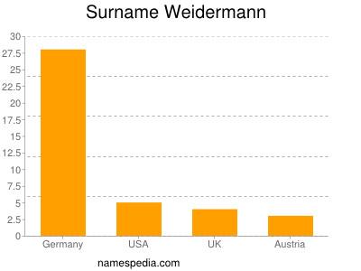 Surname Weidermann