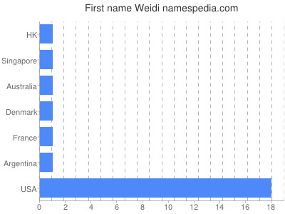 Given name Weidi