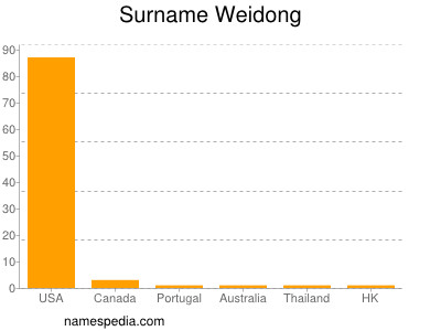 Surname Weidong