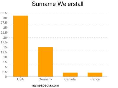 Surname Weierstall