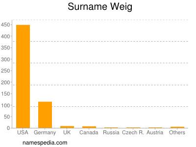 Surname Weig