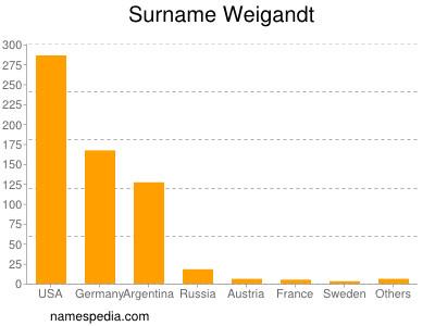 Surname Weigandt