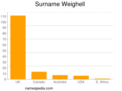 Surname Weighell