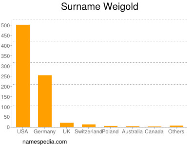 Familiennamen Weigold