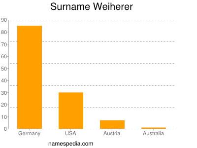 Surname Weiherer