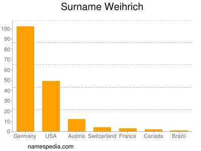 Surname Weihrich