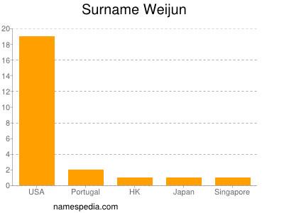 Surname Weijun