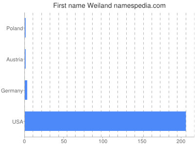 Given name Weiland