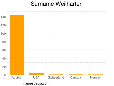 Surname Weilharter
