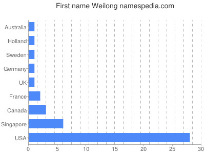 Given name Weilong