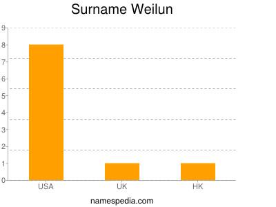 Surname Weilun