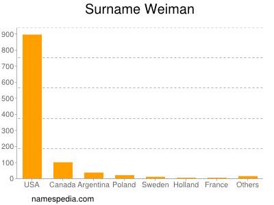 Surname Weiman