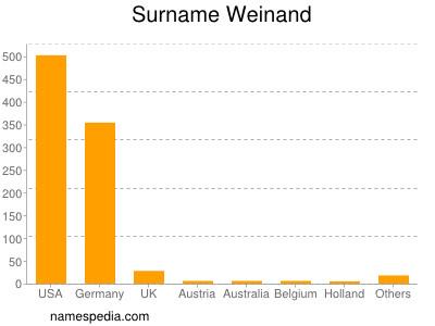 Surname Weinand