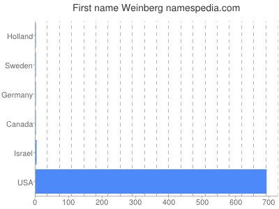 Given name Weinberg