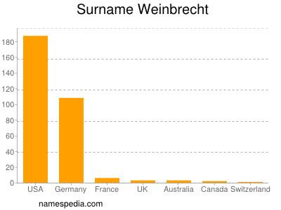 Surname Weinbrecht