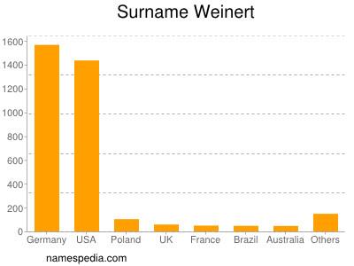 Surname Weinert