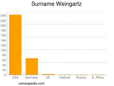 Surname Weingartz