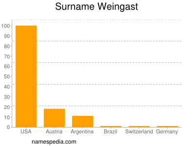 Surname Weingast