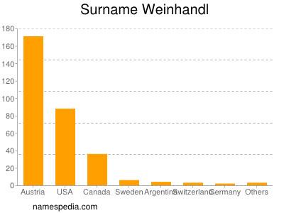 Surname Weinhandl