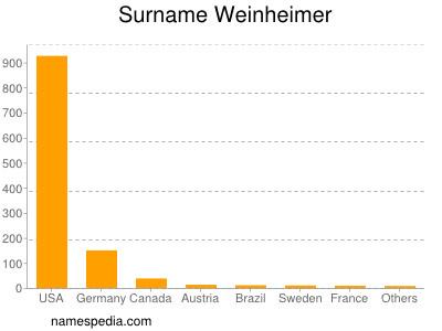 Surname Weinheimer
