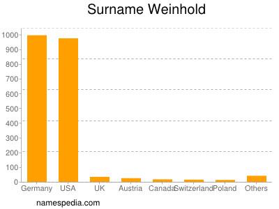 Surname Weinhold