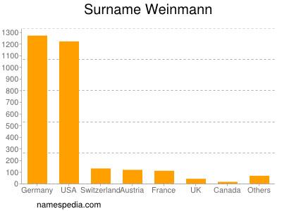 Surname Weinmann
