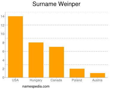 Surname Weinper