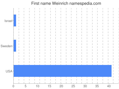 Given name Weinrich