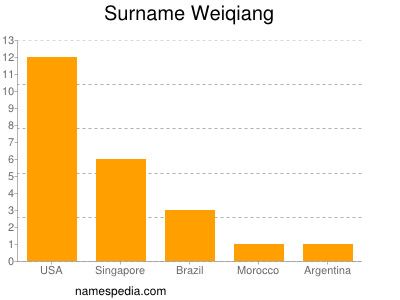 Surname Weiqiang