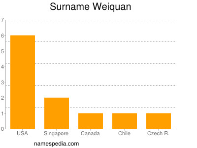 Surname Weiquan